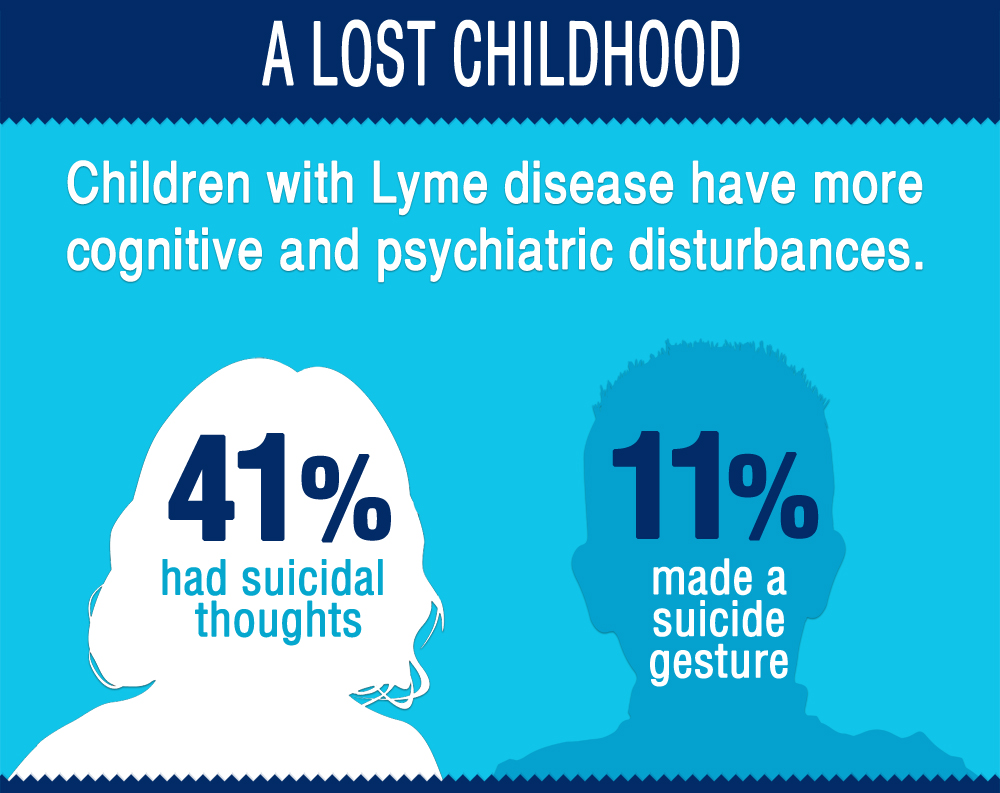 Children's Lyme Disease Infographic